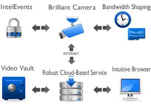 Macomb IT Company: Video Surveillance & Security